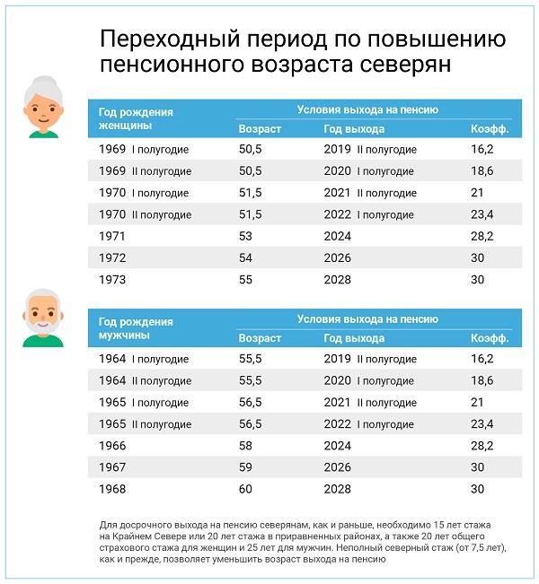 Пенсии северян 2021