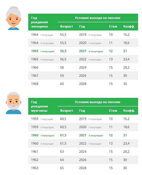 Пенсии в Татарстане 2021