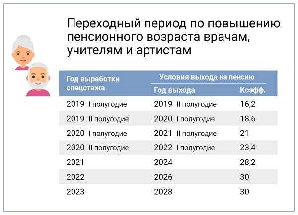 Пенсии врачей учителей артистов 2021