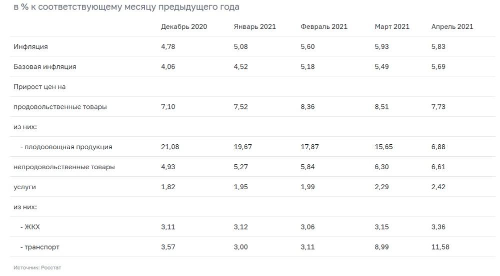 Инфляция в Татарстане_апрель2021