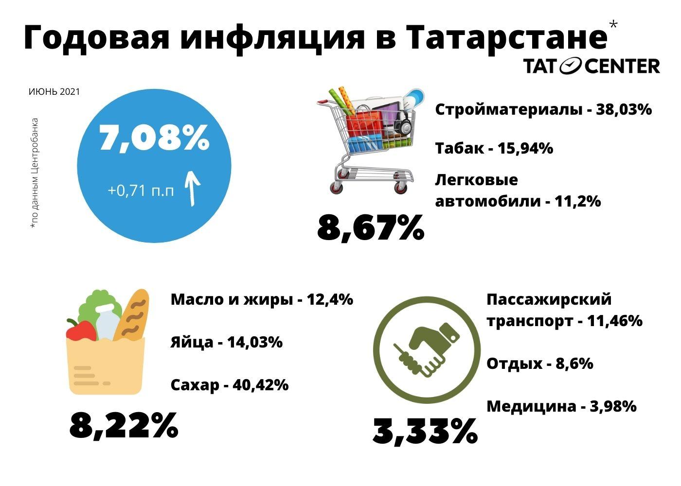 Годовая инфляция в Татарстане_июнь 2021
