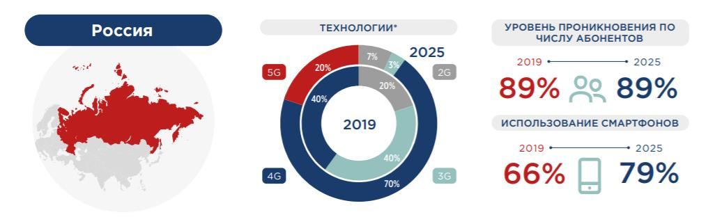 проникновение 5G в России