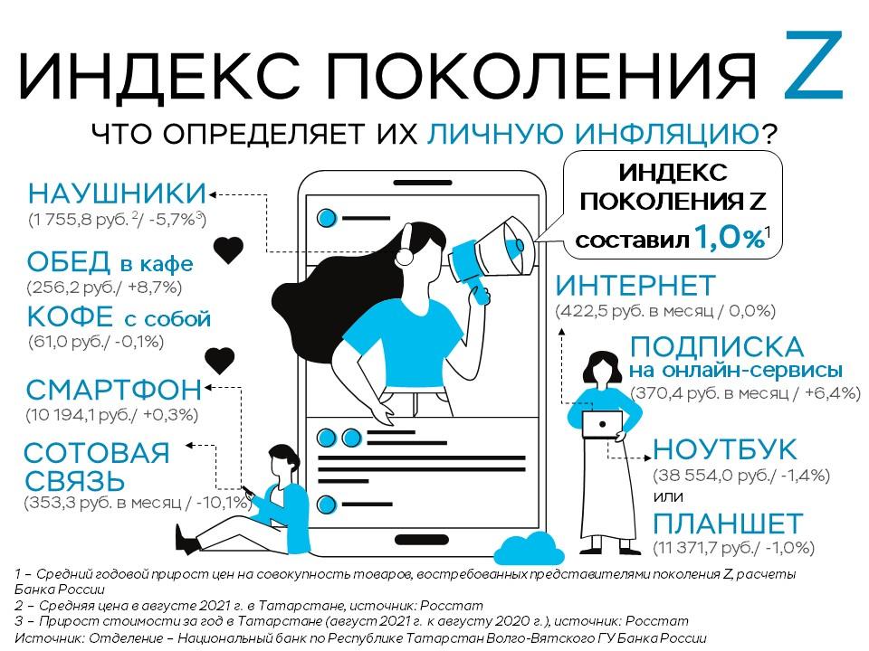 Индекс поколения Z в Татарстане