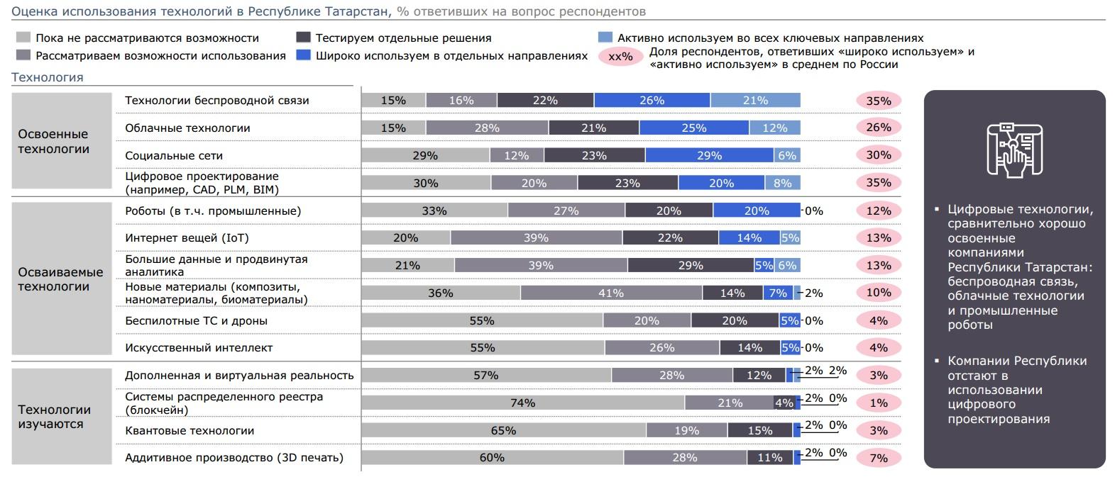 Как предприятия Татарстана используют технологии