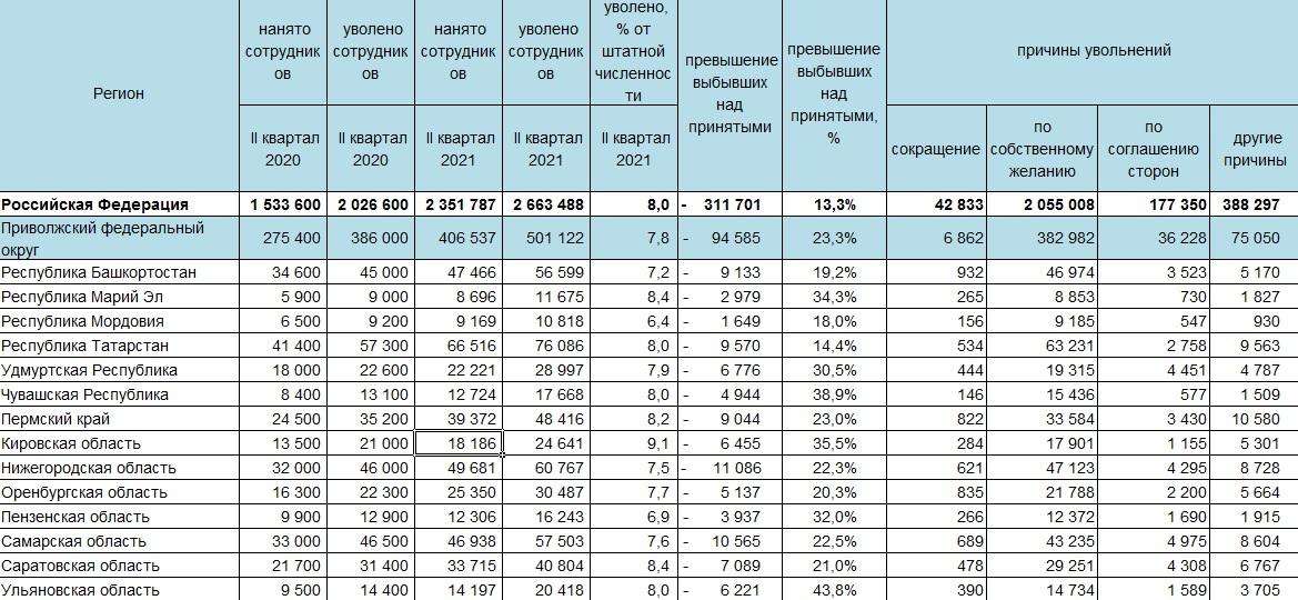 Увольнение и наем работников в регионах ПФО